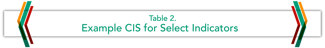 Table 2. Examplae CIS for Select Indicators