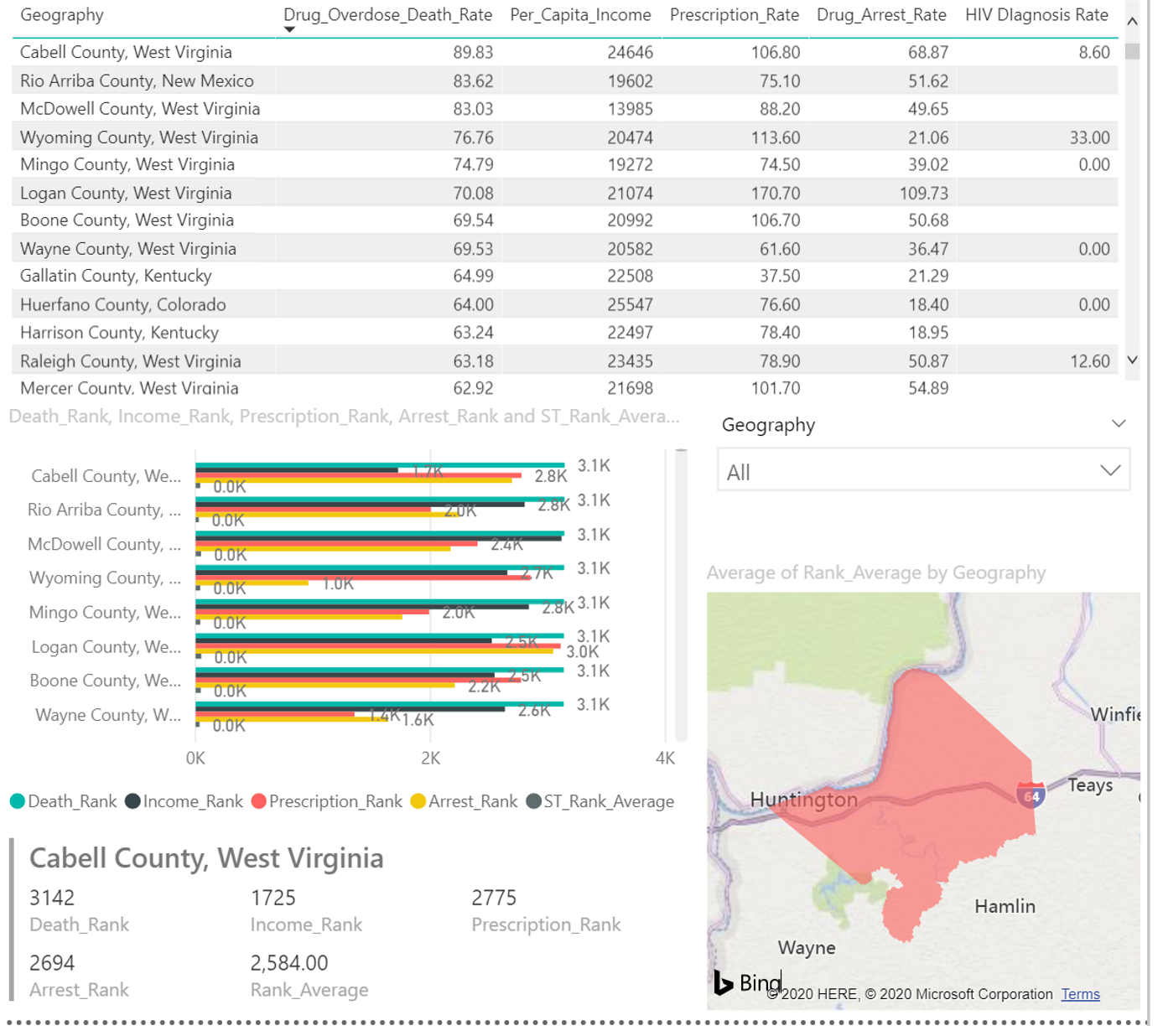Figure 2. Indicator Dashboard: County Level