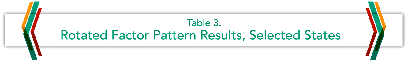 Table 3. Rotated Factor Pattern Results, Selected State